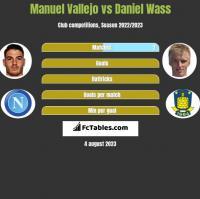 Manuel Vallejo vs Daniel Wass h2h player stats