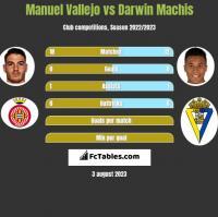 Manuel Vallejo vs Darwin Machis h2h player stats