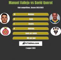 Manuel Vallejo vs David Querol h2h player stats