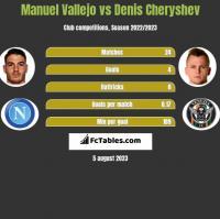 Manuel Vallejo vs Denis Cheryshev h2h player stats