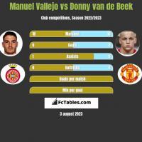 Manuel Vallejo vs Donny van de Beek h2h player stats