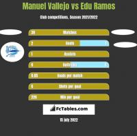 Manuel Vallejo vs Edu Ramos h2h player stats