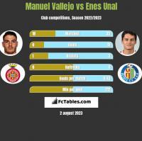 Manuel Vallejo vs Enes Unal h2h player stats