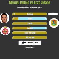 Manuel Vallejo vs Enzo Zidane h2h player stats