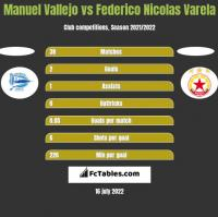 Manuel Vallejo vs Federico Nicolas Varela h2h player stats