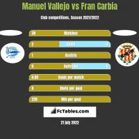 Manuel Vallejo vs Fran Carbia h2h player stats
