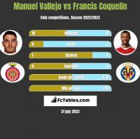 Manuel Vallejo vs Francis Coquelin h2h player stats