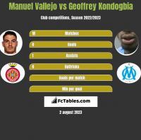 Manuel Vallejo vs Geoffrey Kondogbia h2h player stats