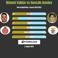 Manuel Vallejo vs Goncalo Guedes h2h player stats