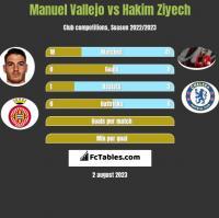 Manuel Vallejo vs Hakim Ziyech h2h player stats