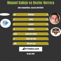 Manuel Vallejo vs Hector Herrera h2h player stats