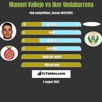 Manuel Vallejo vs Iker Undabarrena h2h player stats