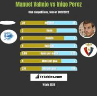 Manuel Vallejo vs Inigo Perez h2h player stats