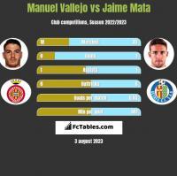 Manuel Vallejo vs Jaime Mata h2h player stats
