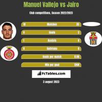 Manuel Vallejo vs Jairo h2h player stats