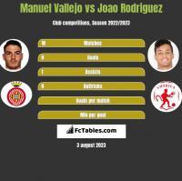 Manuel Vallejo vs Joao Rodriguez h2h player stats