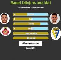 Manuel Vallejo vs Jose Mari h2h player stats