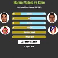 Manuel Vallejo vs Koke h2h player stats