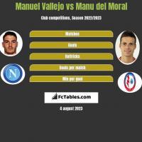 Manuel Vallejo vs Manu del Moral h2h player stats