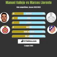 Manuel Vallejo vs Marcos Llorente h2h player stats