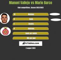 Manuel Vallejo vs Mario Barco h2h player stats