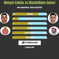 Manuel Vallejo vs Maximiliano Gomez h2h player stats