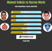 Manuel Vallejo vs Razvan Marin h2h player stats