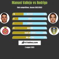 Manuel Vallejo vs Rodrigo h2h player stats