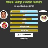Manuel Vallejo vs Salva Sanchez h2h player stats