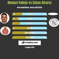 Manuel Vallejo vs Edson Alvarez h2h player stats