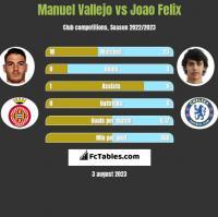 Manuel Vallejo vs Joao Felix h2h player stats