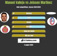 Manuel Vallejo vs Jeisson Martinez h2h player stats