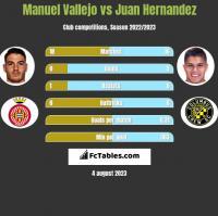 Manuel Vallejo vs Juan Hernandez h2h player stats
