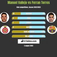 Manuel Vallejo vs Ferran Torres h2h player stats