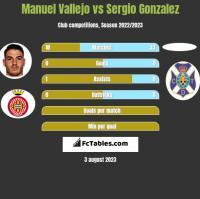 Manuel Vallejo vs Sergio Gonzalez h2h player stats