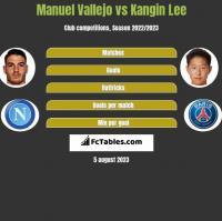 Manuel Vallejo vs Kangin Lee h2h player stats
