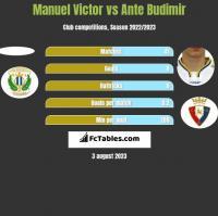 Manuel Victor vs Ante Budimir h2h player stats