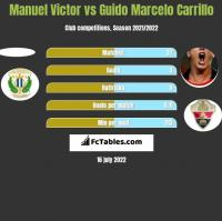 Manuel Victor vs Guido Marcelo Carrillo h2h player stats