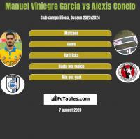 Manuel Viniegra Garcia vs Alexis Conelo h2h player stats