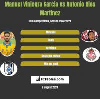 Manuel Viniegra Garcia vs Antonio Rios Martinez h2h player stats