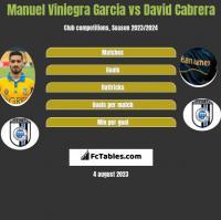 Manuel Viniegra Garcia vs David Cabrera h2h player stats