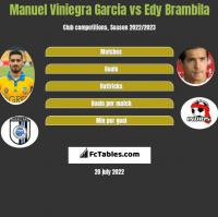 Manuel Viniegra Garcia vs Edy Brambila h2h player stats