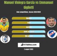 Manuel Viniegra Garcia vs Emmanuel Gigliotti h2h player stats