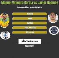 Manuel Viniegra Garcia vs Javier Guemez h2h player stats