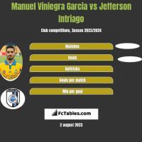 Manuel Viniegra Garcia vs Jefferson Intriago h2h player stats