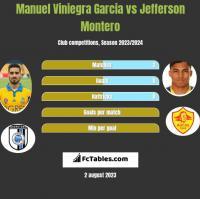 Manuel Viniegra Garcia vs Jefferson Montero h2h player stats