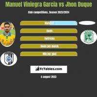 Manuel Viniegra Garcia vs Jhon Duque h2h player stats