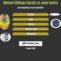 Manuel Viniegra Garcia vs Juan Castro h2h player stats