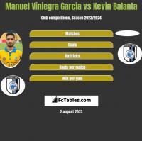 Manuel Viniegra Garcia vs Kevin Balanta h2h player stats