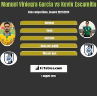 Manuel Viniegra Garcia vs Kevin Escamilla h2h player stats